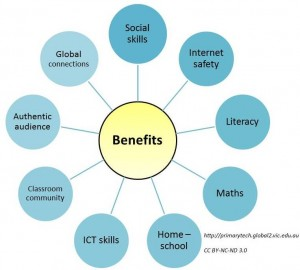 Blogging benefits diagram 1a2t09m 300x270 Benefits of Class Blogging